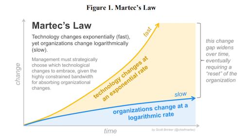 Martecs Law